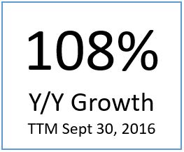 108 Percent Growth