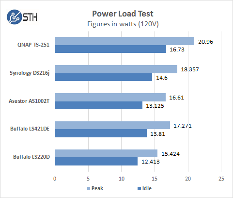 2 Bay NAS Power Test