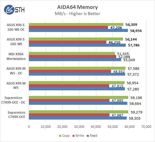 ASUS X 99 E 10G WS AIDA64 Memory