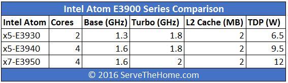 Intel Atom E3900 E Series SKUs