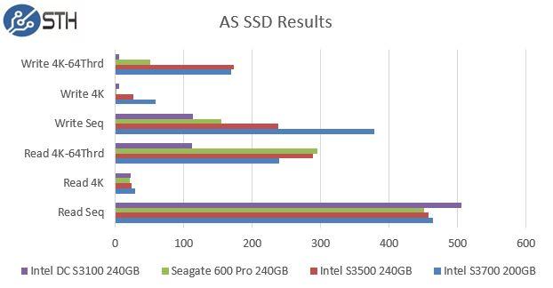 Intel DC S3100 240GB AS SSD Benchmark