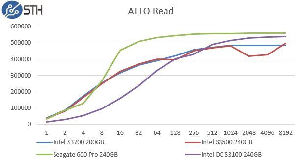 Intel DC S3100 240GB ATTO Read Benchmark