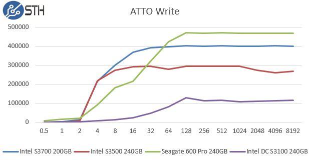 Intel DC S3100 240GB ATTO Write Benchmark