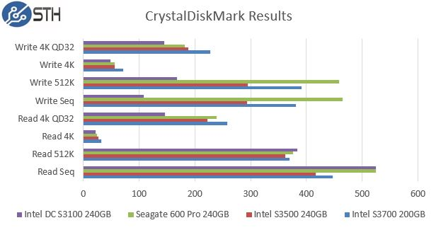 Intel DC S3100 240GB CrystalDiskMark Benchmarks