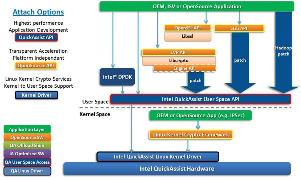 Intel QAT Performance OpenSSL RSA2048 Benchmark