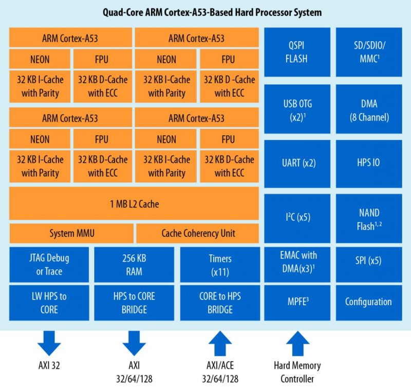 Intel Shipping an ARM Server CPU: The Stratix 10 FPGA