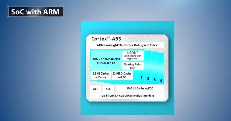 Intel Stratix 10 SoC ARM Diagram