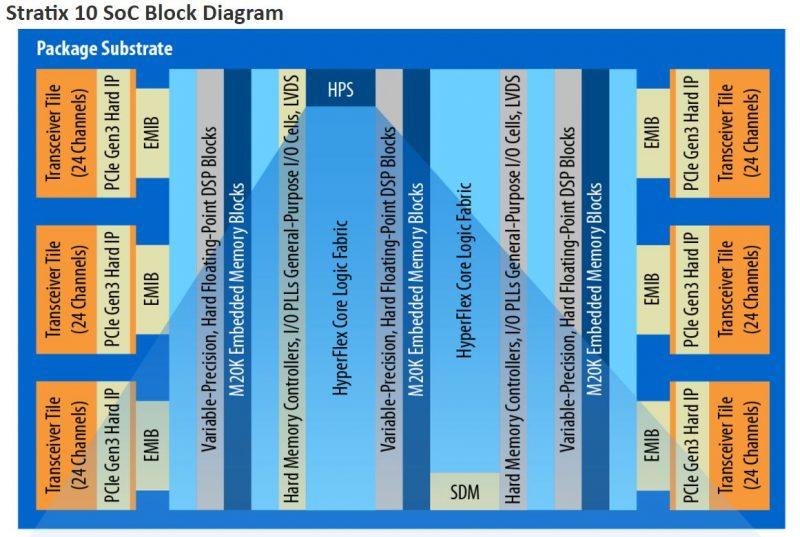 Intel Stratix 10 SoC Block Diagram