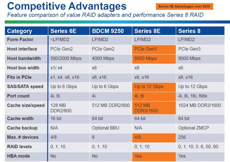 Microsemi 8E Series RAID Adapters Competitive Table