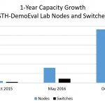 STH DemoEval 1 Year Capacity Growth Nodes And Switches