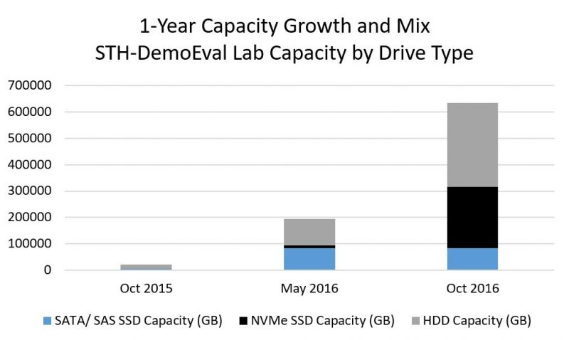 STH DemoEval 1 Year Capacity Growth And Mix Capacity By Drive Type