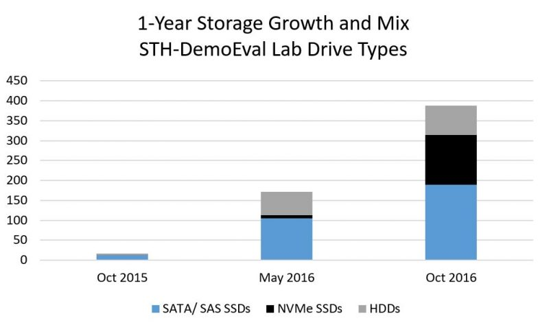 STH DemoEval 1 Year Capacity Growth And Mix Drive Types