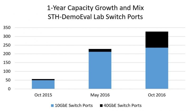 STH DemoEval 1 Year Capacity Growth And Mix LAN Switch Ports