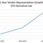 STH DemoEval Vendor Representation Growth