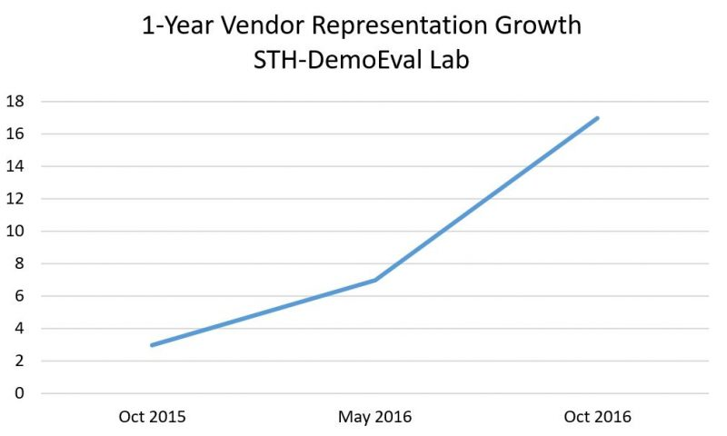 STH DemoEval Vendor Representation Growth
