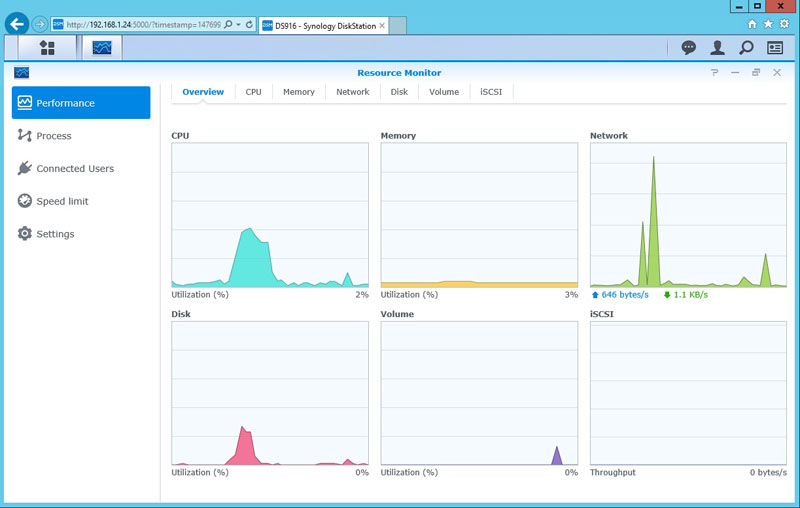 Synology DS916 Performance Monitor