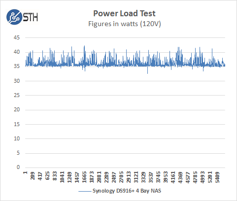 Synology DS916 Power Test