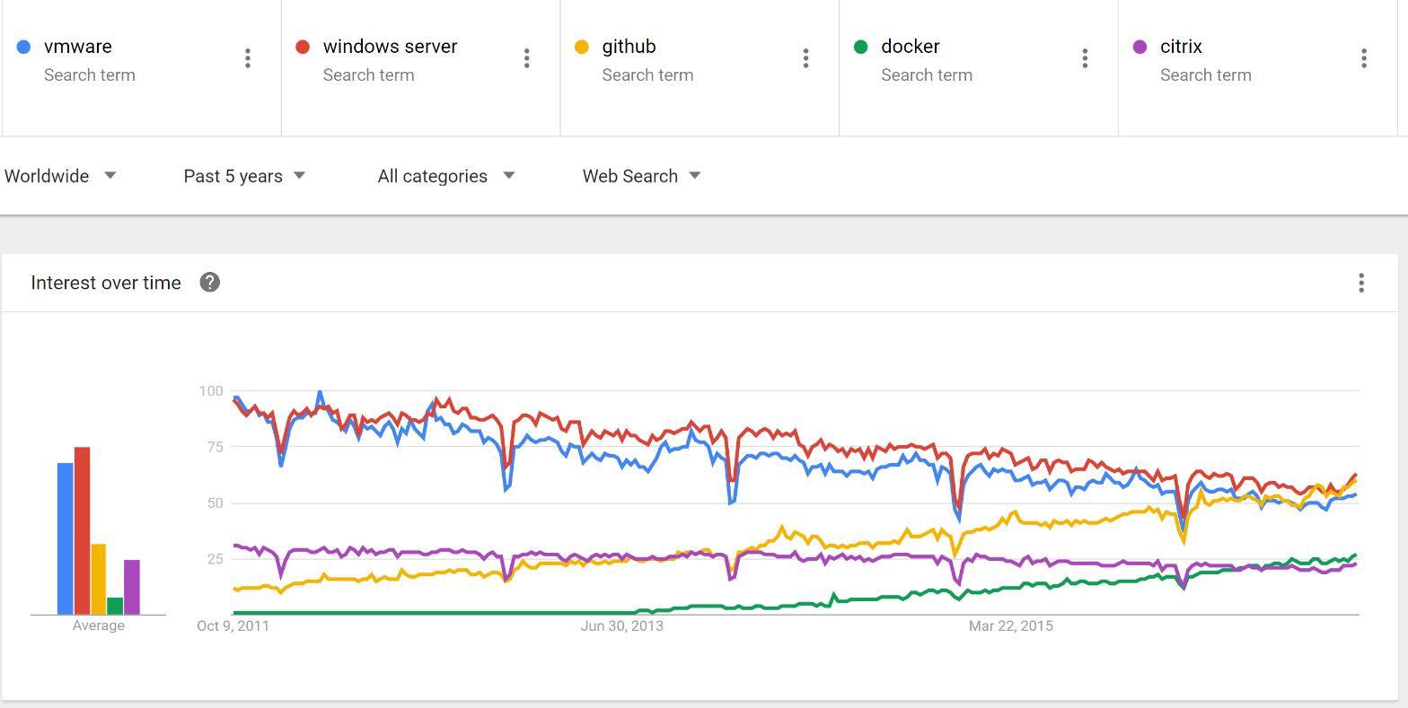 VMware Docker Windows Server Citrix AWS 02 Oct 2013 To 02 Oct 2016