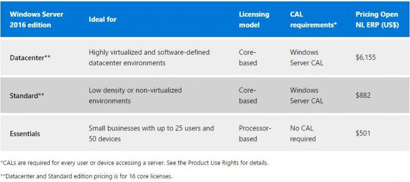 Microsoft Windows Server 2016 Pricing