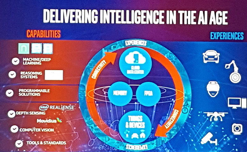 Intel AI Day Delivering Intelligence