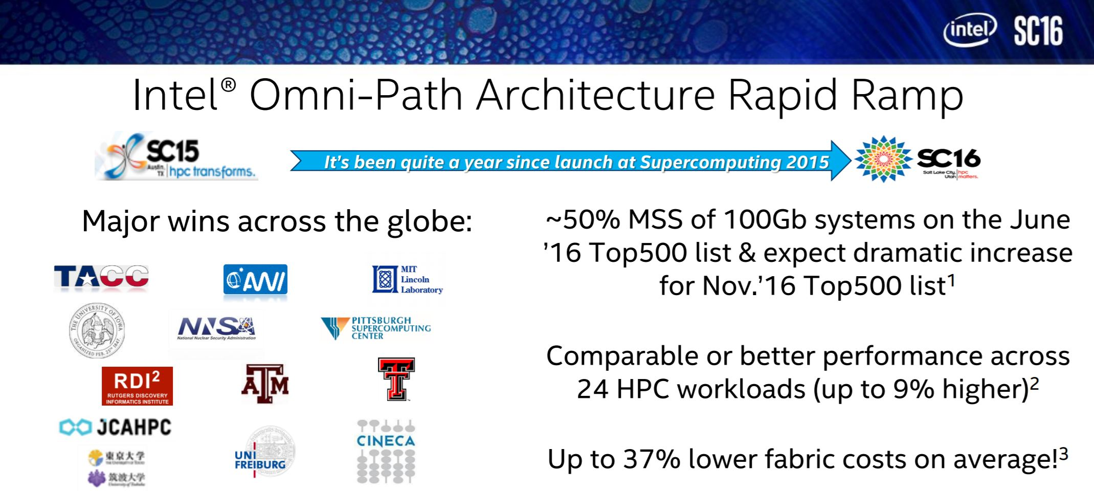 Intel Omni Path Adoption SC16