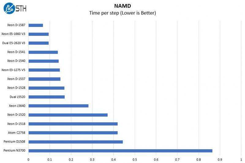Intel Xeon D 1537 NAMD Benchmark