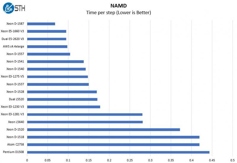 Intel Xeon D 1557 NAMD Benchmark