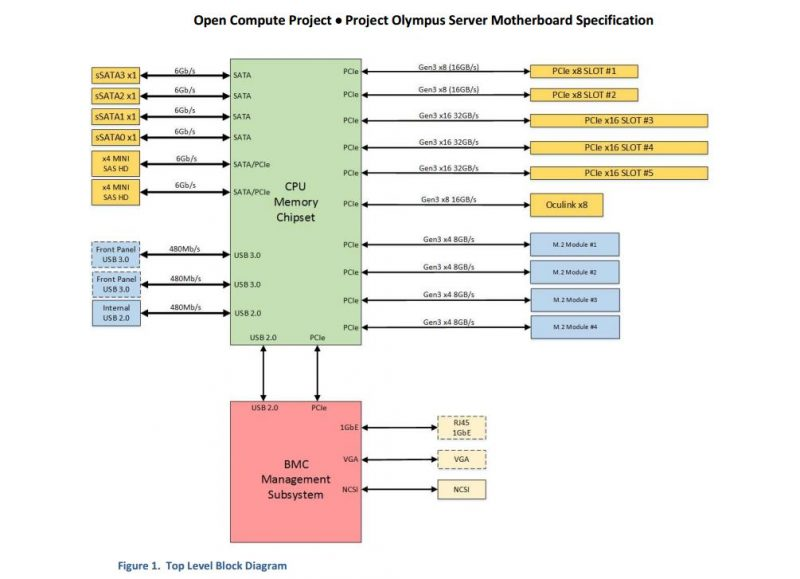 Project Olympus Motherboard Block Diagram P 3