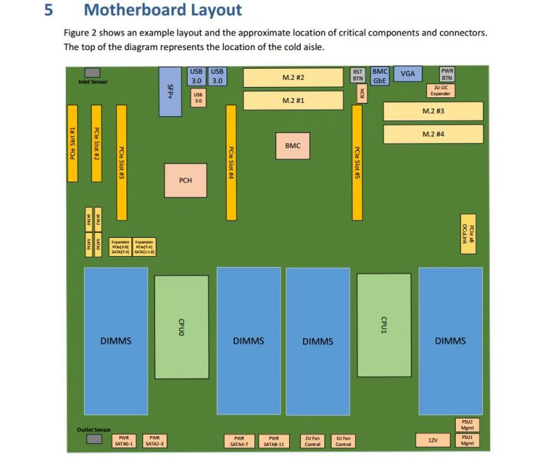 Project Olympus Motherboard Diagram P 4