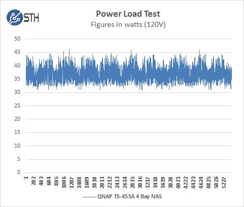 QNAP TS 453A Power Test