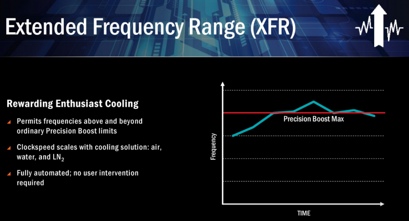 AMD Extended Frequency Range