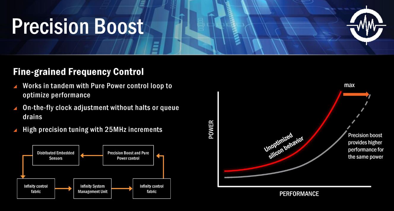 AMD Precision Boost - ServeTheHome