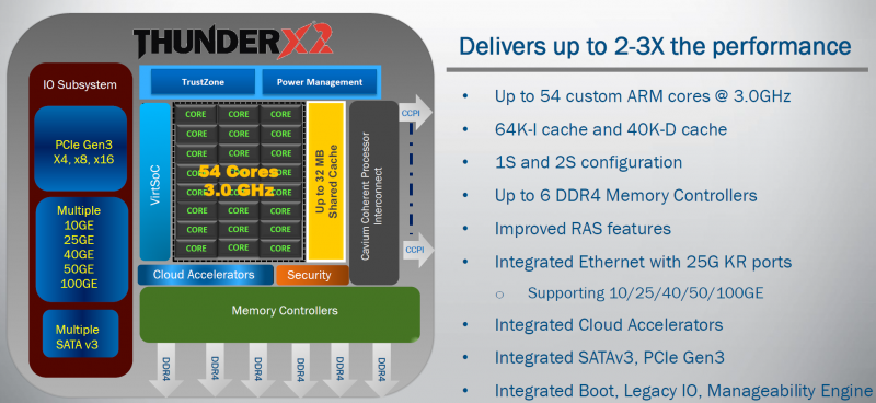 Cavium ThunderX2 Features