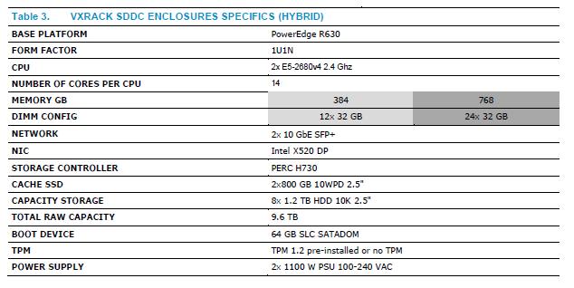 Dell EMC VxRack 2016 Specs SDDC Hybrid