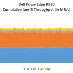 Dell PowerEdge R930 Iperf3 Network Performance