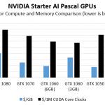 NVIDIA Pascal AI GPU Cost Compute Compariso