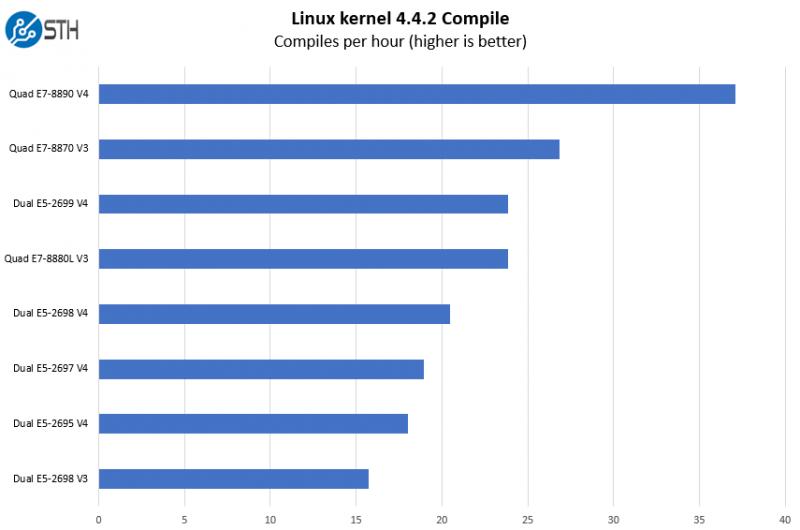 Quad E7 8890 V4 Linux Kernel Compile Benchmark