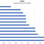 Quad E7 8890 V4 NAMD Benchmark Compariso
