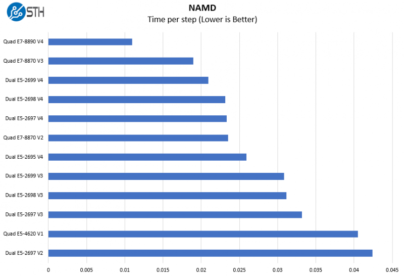 Quad E7 8890 V4 NAMD Benchmark Compariso