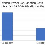 16 V 4 8GB RDIMM Power Consumption