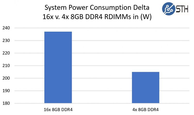 16 V 4 8GB RDIMM Power Consumption