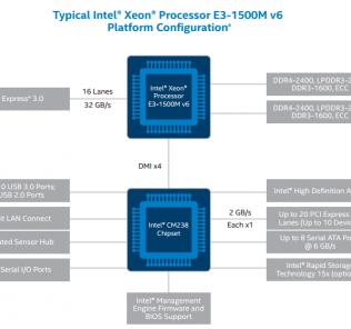 Intel Xeon E3 1500 V6 Platform