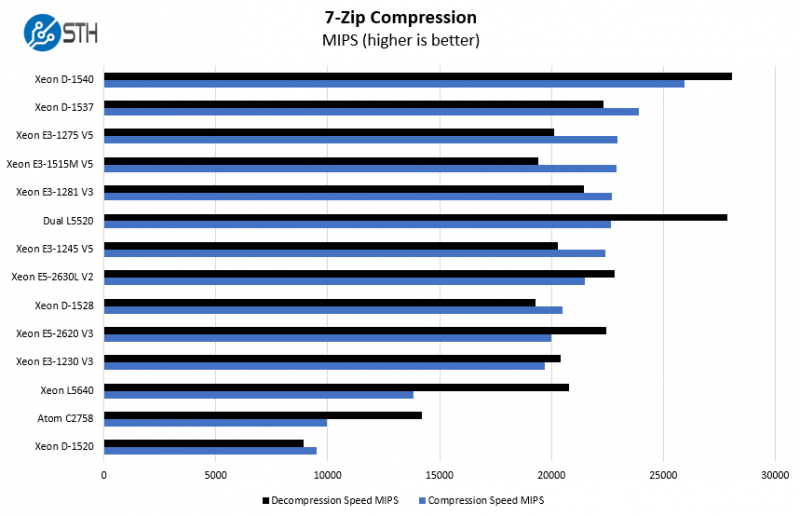 Intel Xeon E3 1515M V5 7zip Compression Benchmark