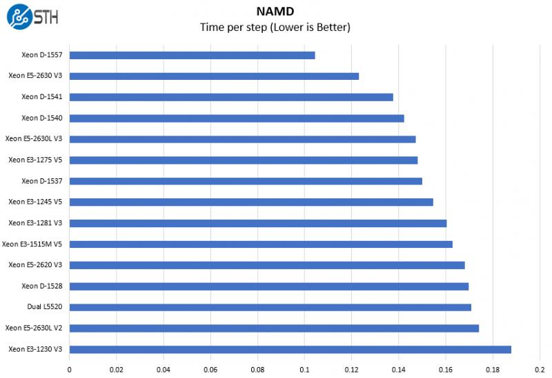 Intel Xeon E3 1515M V5 NAMD Benchmark