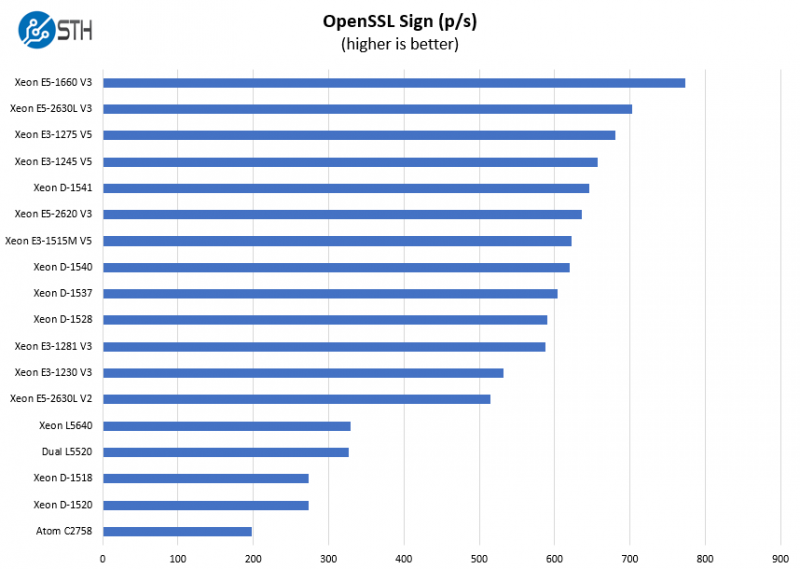 Intel Xeon E3 1515M V5 OpenSSL Sign Benchmark
