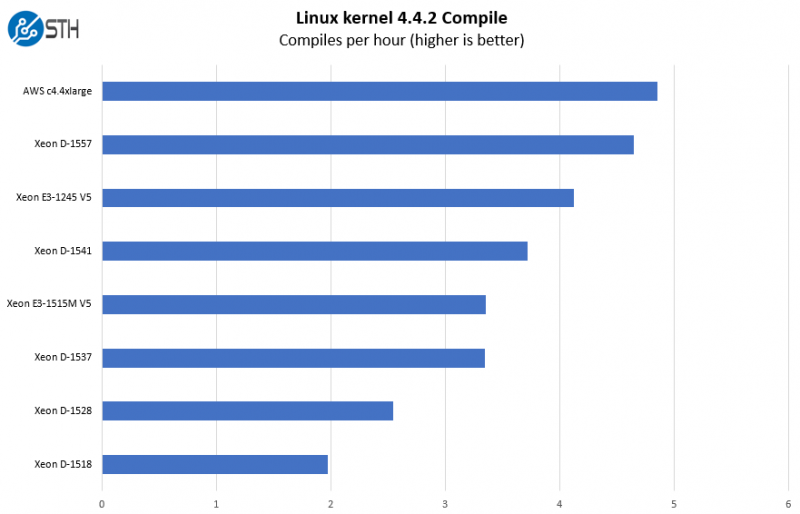 Intel Xeon E3 1515M V5 Python Linux Kernel Compile Benchmark