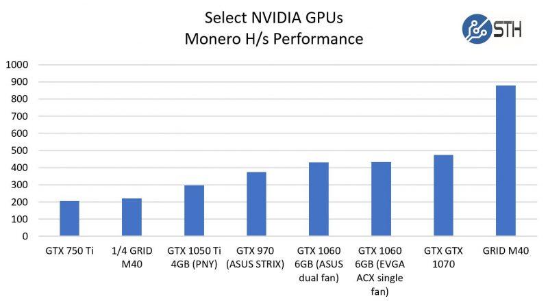 NVIDIA Monero Performance