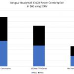 Netgear ReadyNAS 4312X Power Consumption
