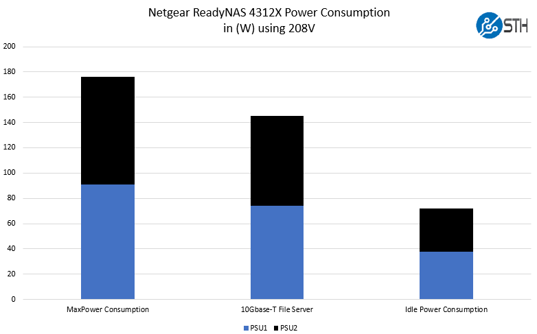 Netgear ReadyNAS 4312X Power Consumption