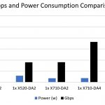 QSFP+, SFP+, and 10Gbase-T Gbps And Power Consumption